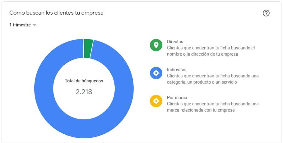 Estadisticas Google My Business